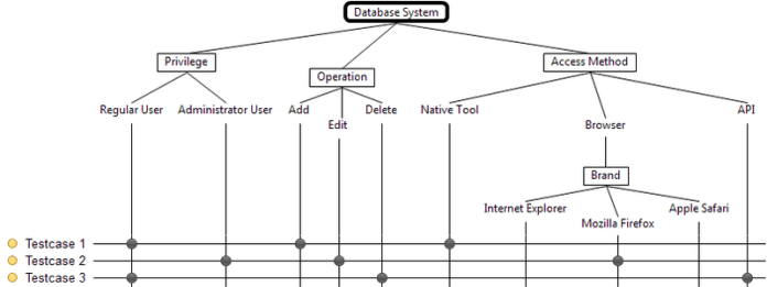 Classification Tree of a Database System